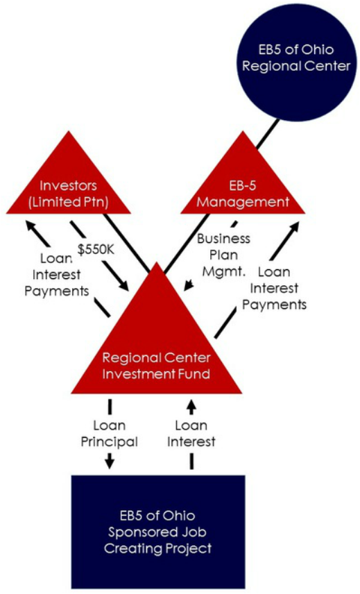 Eb5 of ohio investment flow chart investment flow chart ccuart Images